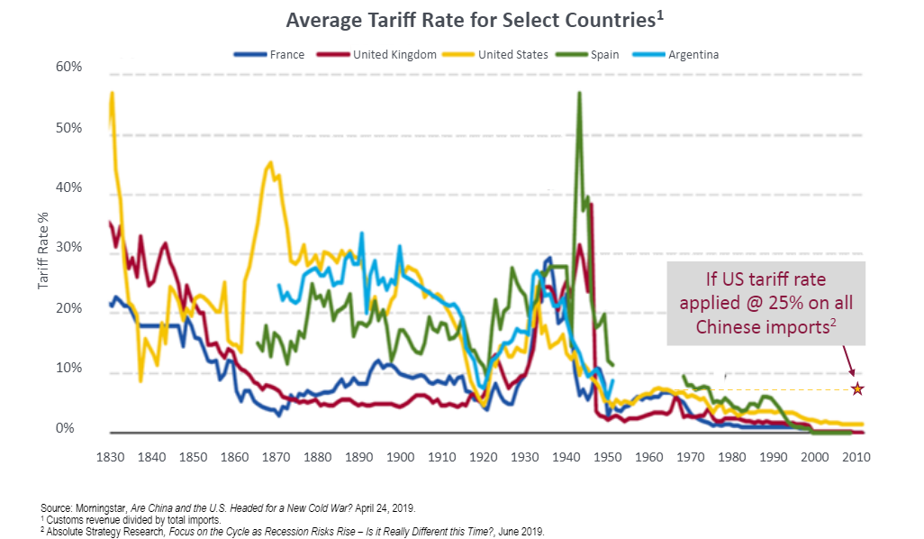 Average tariff rate for select countries since 1830.png