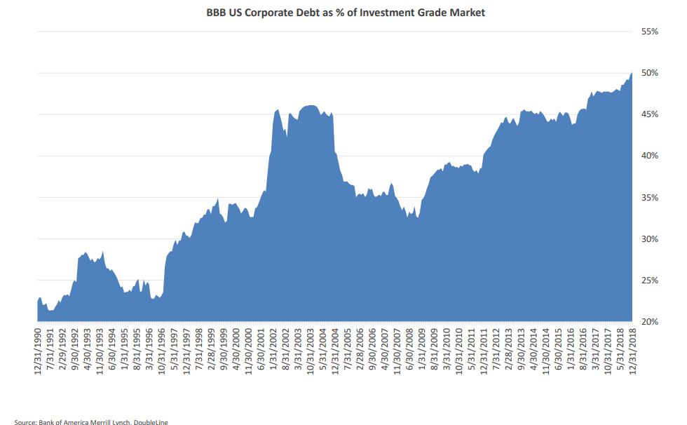 BBB U.S. Corporate Debt as % of Investment Grade Market.png