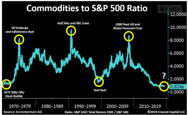 Commodities to S&P 500 ratio since 1970.png