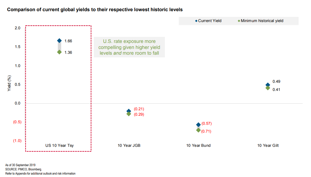 Comparison of current global yields to their respective lowest historic levels.png