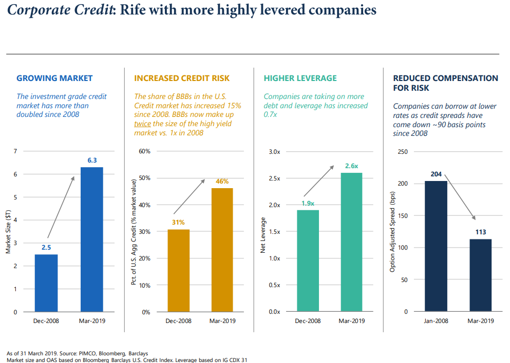 Corporate credit rife with more highly levered companies.png
