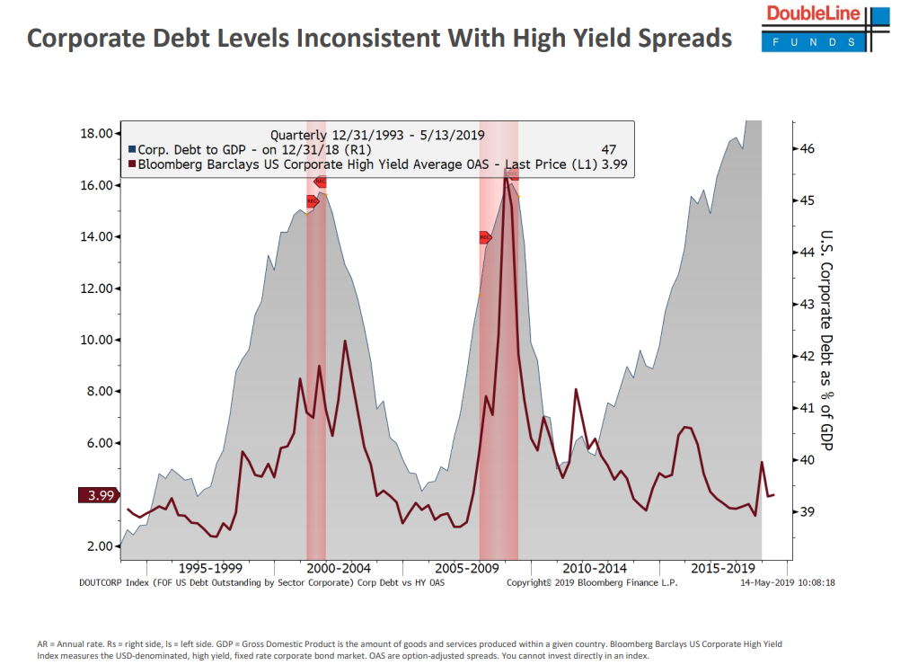 Corporate debt levels inconsistent with high yield spreads since 1993.png