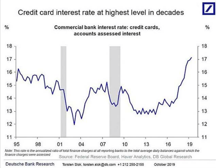 Credit card interest rate at the highest level in decades.png