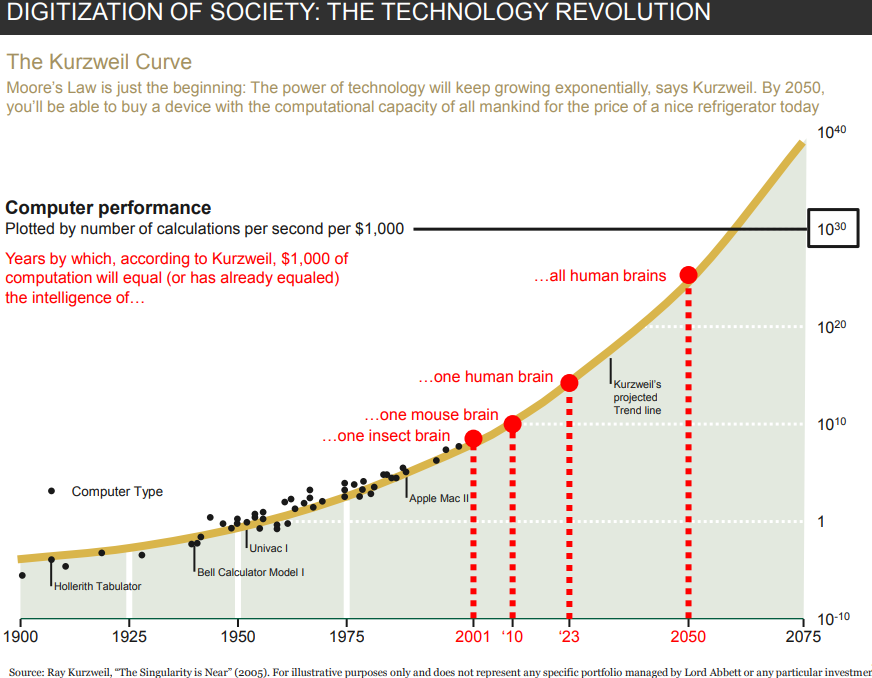 Digitization of society- the technology revolution.png