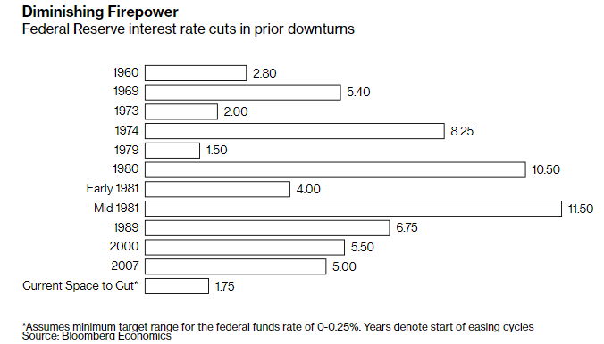 Diminishing Firepower Federal Reserve interest rate cuts in prior downturns.png