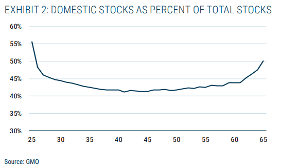 Domestic stocks as percent of total stocks.png