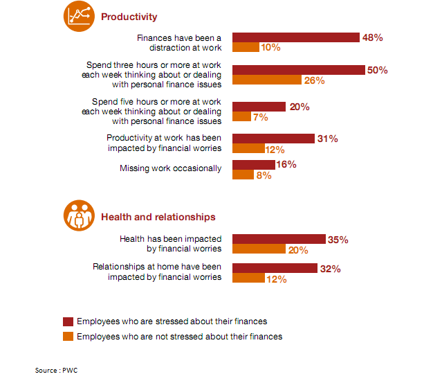 Employees' Perspectives for Productivity and Health and Relationship Based on Financial Stress Level.PNG