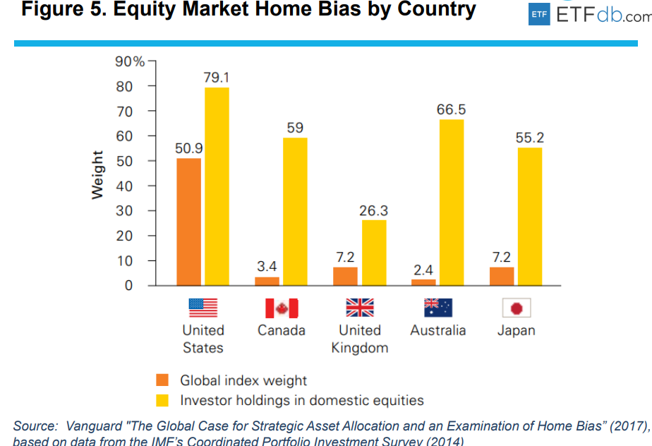 Equity Market Home Bias by Country.png
