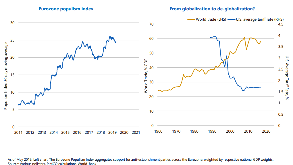 Eurozone populism index From globalization to de-globalization.png