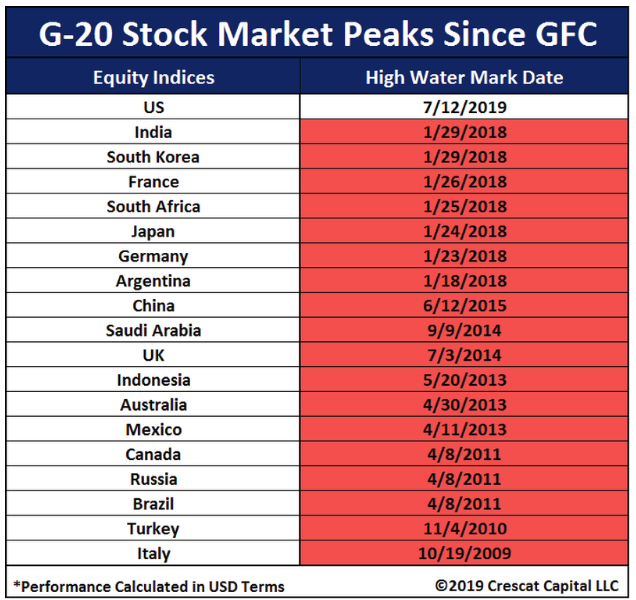 G-20 stock market peaks since GFC.png