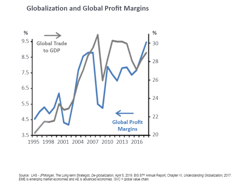 Globalization and global profit margins since 1995.png