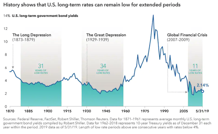 History shows that US long-term rates can remain low for extended periods.png