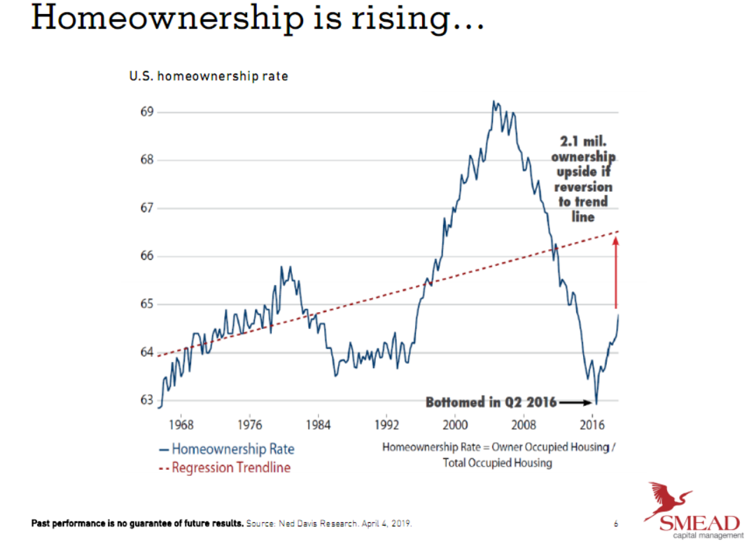 Homeownership is rising since 1968.png