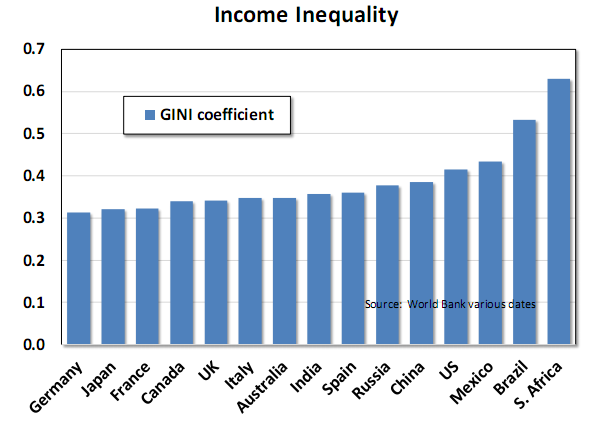 Income inequality.png