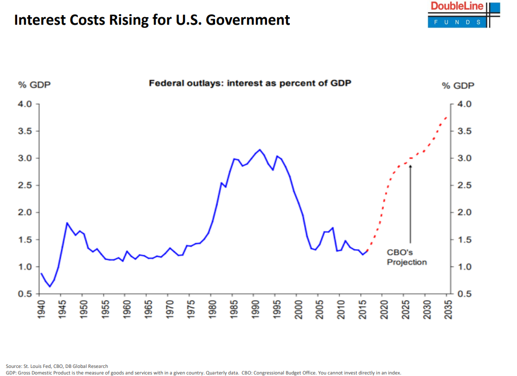 Interest costs rising for U.S. government since 1940.png