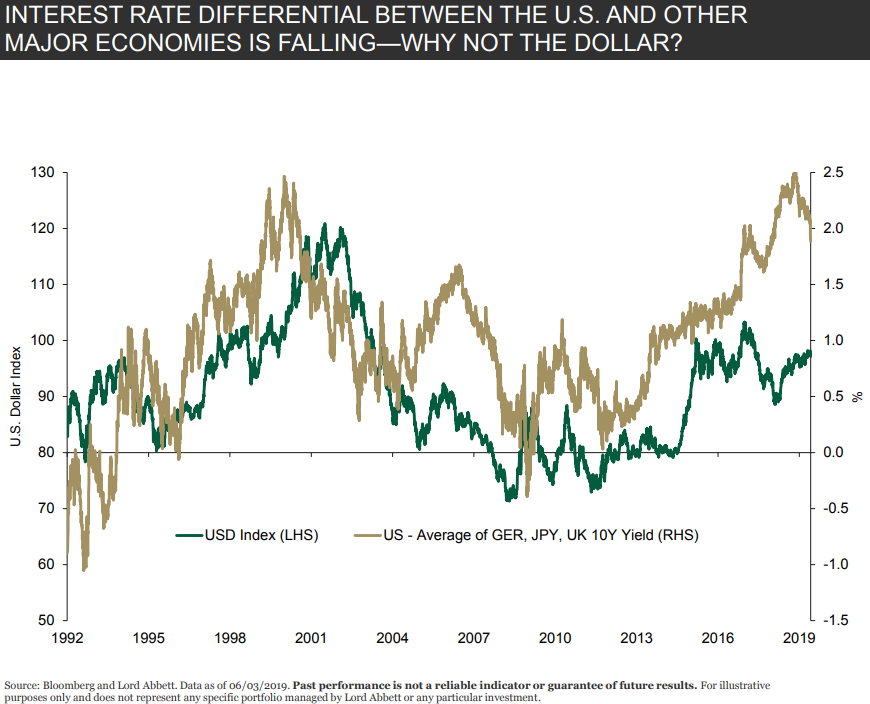 Interest rate differential between the US and other major economies is falling - why not the dollar.png