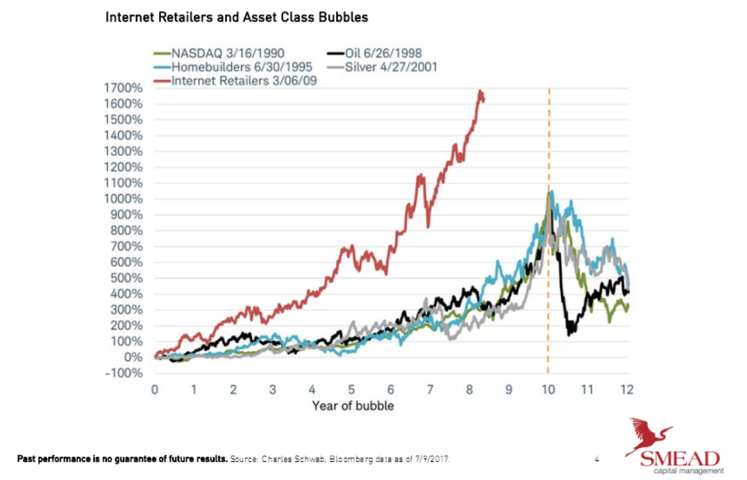 Internet retailers and asset class bubbles.png