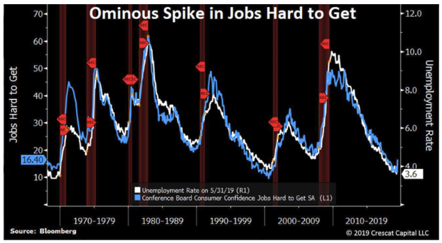 Ominous spike in jobs hard to get.png