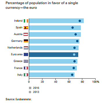 Percentage of Population in Favor of the Euro Between 2013 and 2016.png