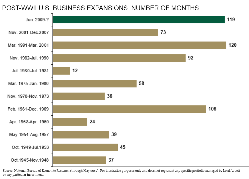 Post-WWII US business expansions- number of months.png