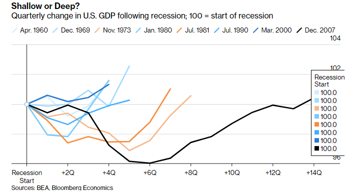 Quarterly change in US GDP following recession.png