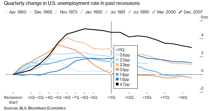 Quarterly change in US unemployment rate in past recessions.png