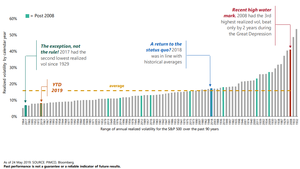 Range of annual realized volatility for the S&P 500 over the past 90 years.png
