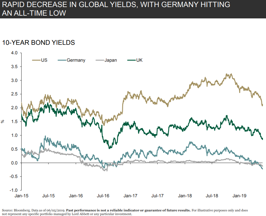 Rapid decrease in global yields, with Germany hitting an all-time low.png