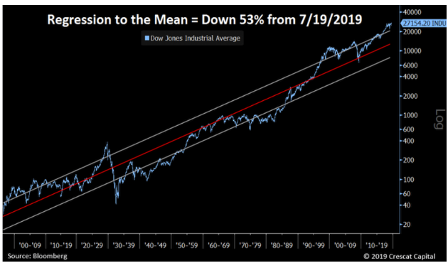 Regression to the mean = Down 53% from.png