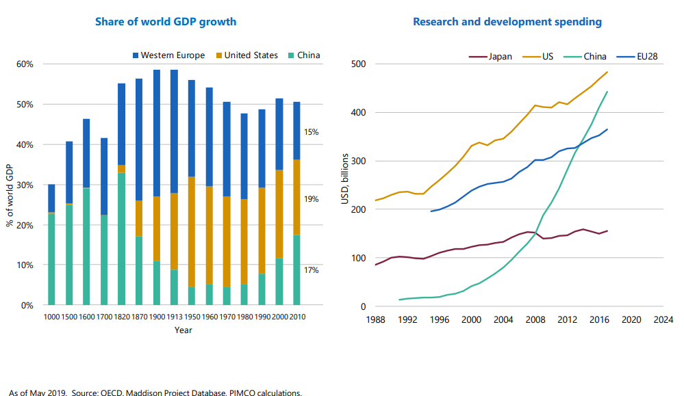 Share of world GDP growth Research and development spending.png