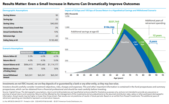 Small Returns can Dramatically Improve Outcomes.PNG
