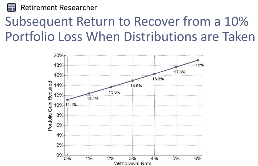 Subsequent return to recover from a 10% portfolio loss when distributions are taken.png
