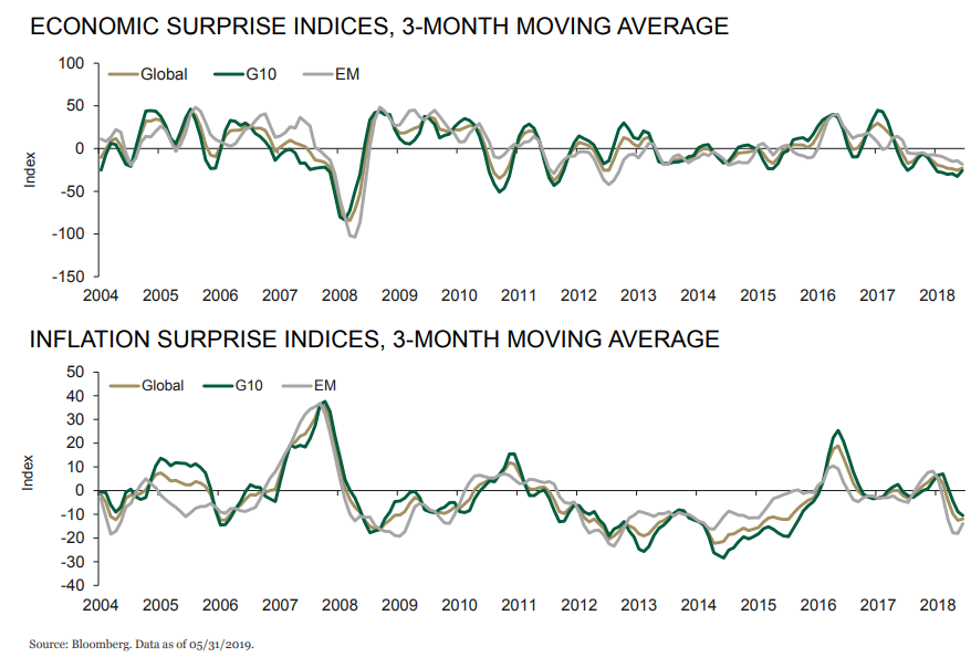Surprise indices, 3-month moving average.png