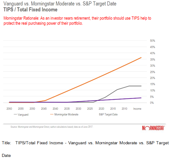 TIPS Total Fixed Income Vanguard vs. Morningstar Moderate vs. S&P Target Date.PNG