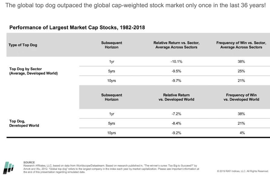 The global top dog outpaced the global cap-weighted stock market only once in the last 36 years.png