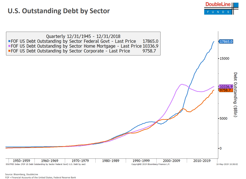 U.S. outstanding debt by sector since 1945.png