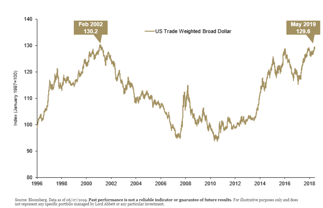 US trade weighted broad dollar over time.png