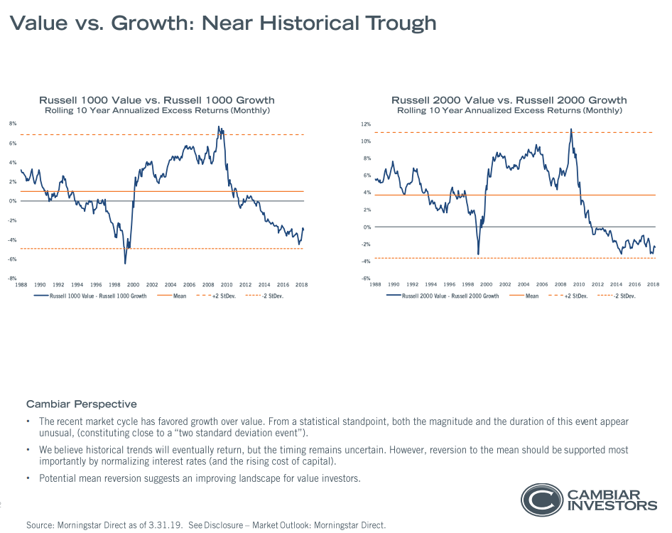 Value vs. growth - near historical trough since 1988(1).png